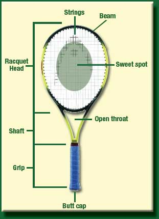 tennis101 com glossary of tennis termskey components of the tennis racquet